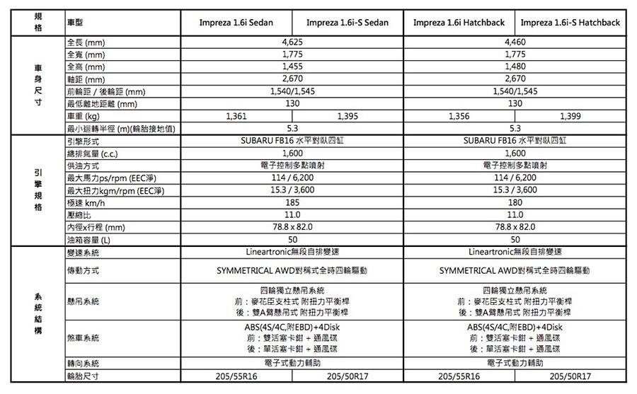 17MY規格表_IMPREZA-0117 1