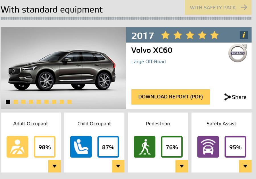 Volvo XC60 Euro NCAP撞擊成績